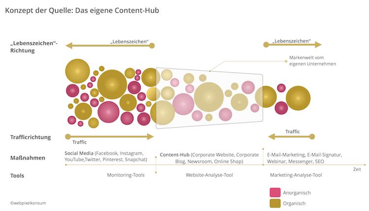 Konzept der Quelle: Website als Content-Hub von webpixelkonsum