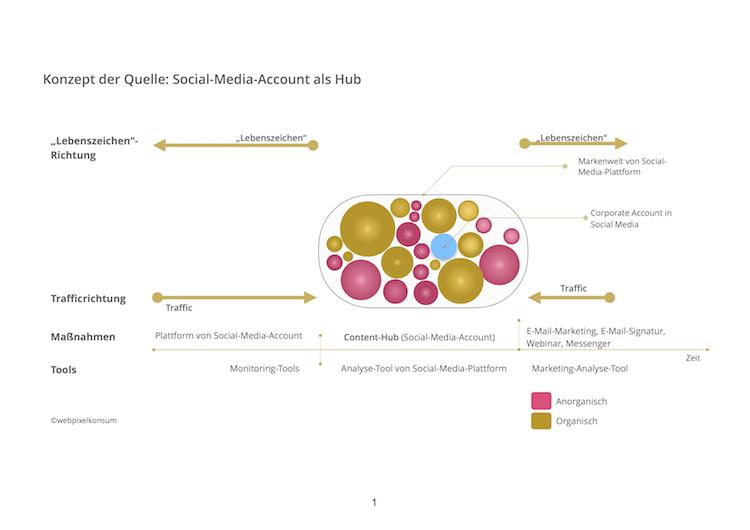 Konzept der Quelle: Social-Media-Account als Hub von webpixelkonsum
