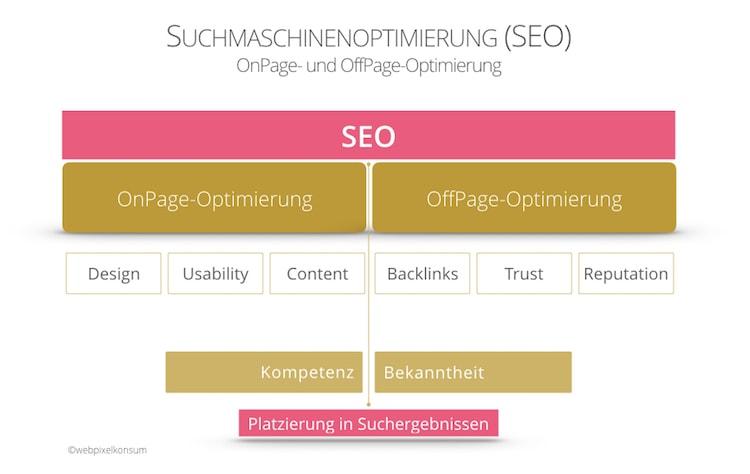 SEO: OnPage-Optimierung und OffPage-Optimierung von webpixelkonsum - Online-Marketing für den Mittelstand: Komplex und doch sinnvoll