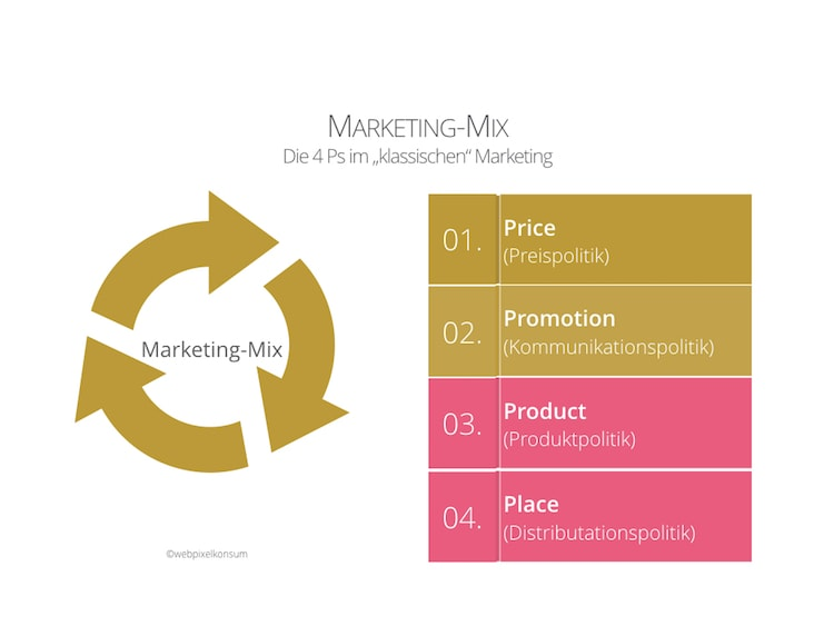 Die 4Ps im klassischen Marketing: Der Marketing-Mix - Marketinginstrumente, Marketingmethoden und Marketingprozesse braucht Dein Marketing