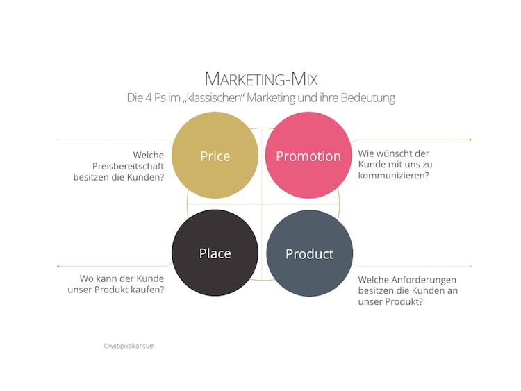 Die 4 Ps im klassischen Marketing und ihre Bedeutung im Marketing-Mix - Marketinginstrumente, Marketingmethoden und Marketingprozesse braucht Dein Marketing