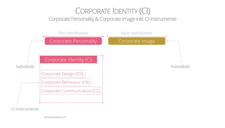 Corporate Identity mit CI-Instrumenten wie Corporate Design, Corporate Behaviour, Corporate Communication