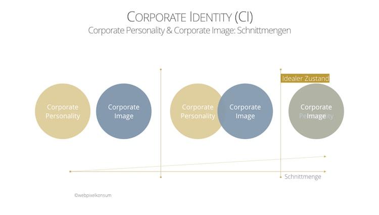 Corporate Identity mit verschiedenen Schnittmengen von Corporate Personality und Corporate Image