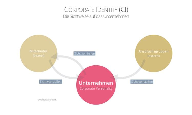 Corporate Identity mit Sichtweisen (intern und extern) auf Unternehmen