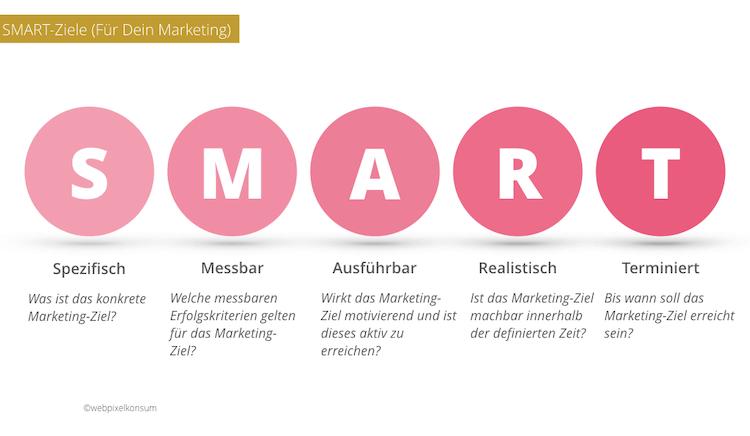 SMART-Ziele im Marketing und in der Strategie von webpixelkonsum - SMART-Ziele im Marketing sind eigenartig und doch wichtig