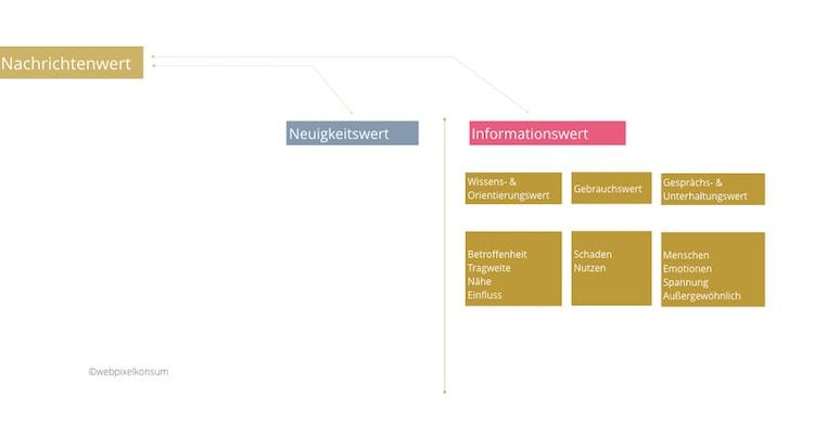 Infografik zeigt den Aufbau des Nachrichtenwerts einer Pressemitteilung für Journalisten - Online-Pressemitteilung schreiben ist einfach, wenn Du darauf achtest