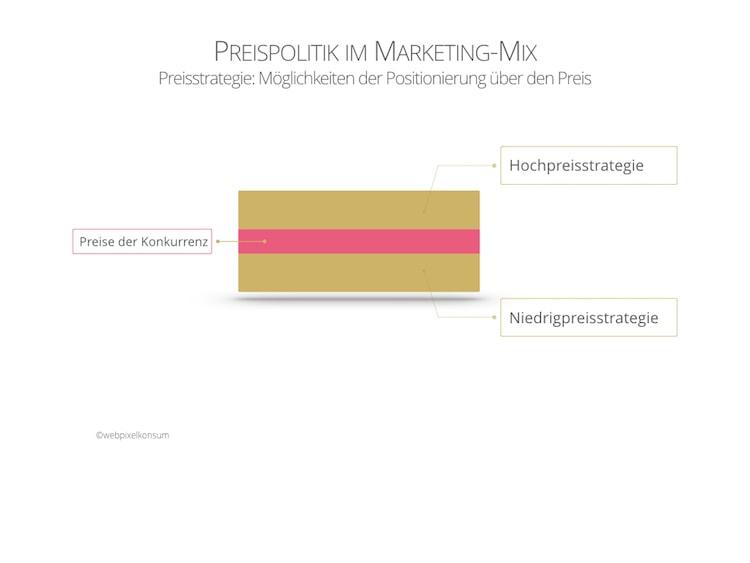 Infografik zeigt Preispolitik im Marketing-Mix und die Möglichkeiten der Positionierung über den Preis von webpixelkonsum