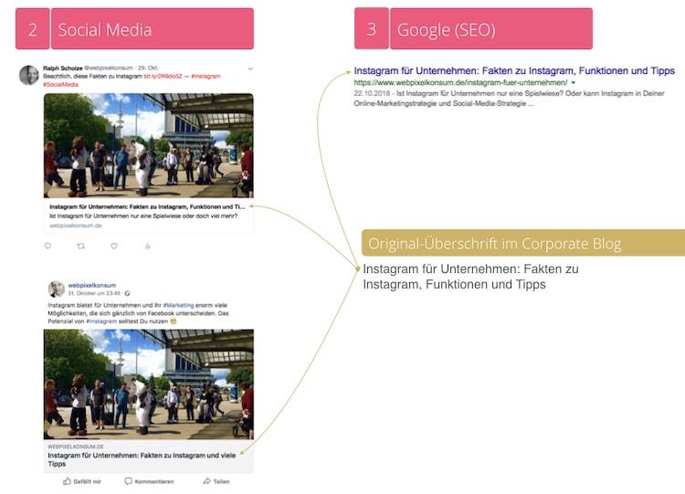 Diese Abbildung zeigt ein Beispiel, wie der Blog-Titel im Blog, SEO und Social Media zusammen funktioniert - Überschrift für einen Blogartikel