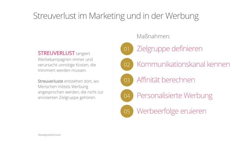 Abbildung zeigt die Beschreibung und Maßnahmen rund um den Streuverlust im Marketing und in der Werbung
