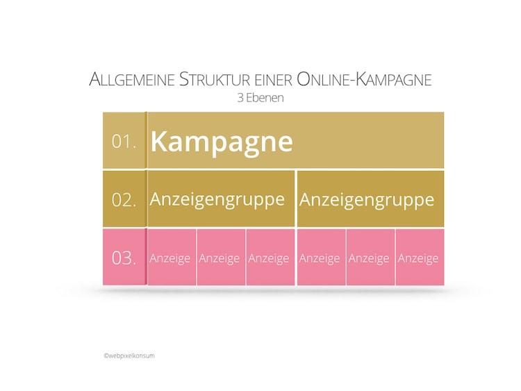Abbildung zeigt die Kampagnen-Struktur einer Online-Kampagne mit den folgenden 3 Ebenen: Kampagne, Anzeigengruppe und Anzeige