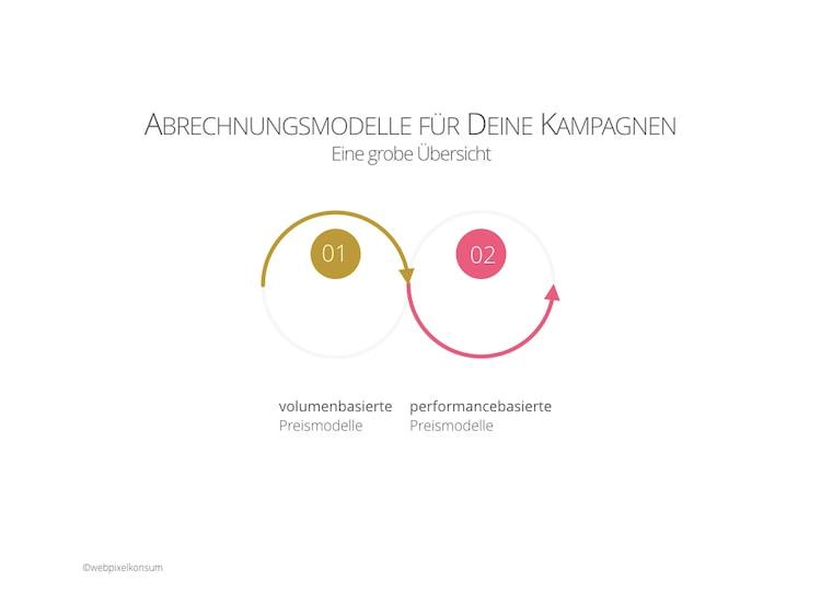 Abbildung zeigt grobe Übersicht der Abrechnungsmodelle für Marketing-Kampagnen