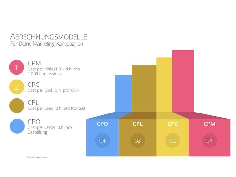 Abbildung zeigt mehrere unterschiedliche Abrechnungsmodelle für Marketing-Kampagnen