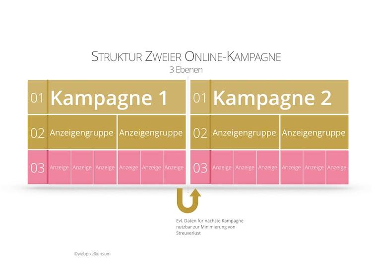 Abbildung zeigt das Zusammenspiel zweier Online-Kampagnen mit ihrer Kampagnen-Struktur in Kampagne, Anzeigengruppe und Anzeige