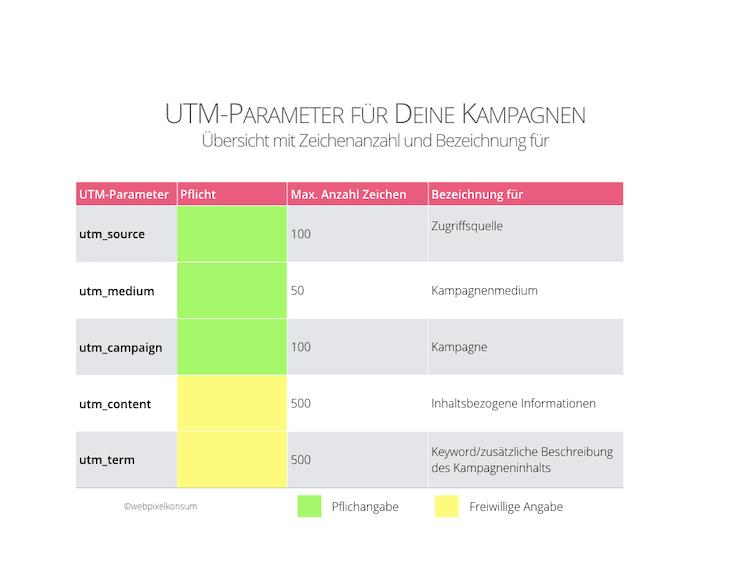 Abbildung zeigt die Tabelle mit den 5 UTM-Parameter mit maximale Anzahl an Zeichen und Bezeichnung wofür plus Einordnung als Pflichtangabe oder freiwillige Angabe
