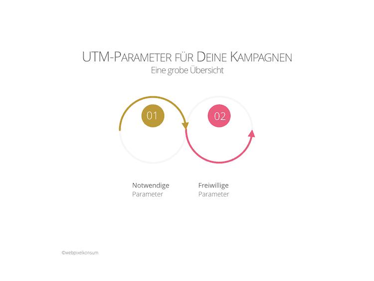 Abbildung zeigt die beiden Gruppen an UTM-Parameter: Notwendige Parameter und freiwillige Parameter