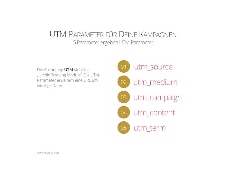 Abbildung zeigt die 5 UTM-Parameter und kurze Erklärung der Abkürzung UTM