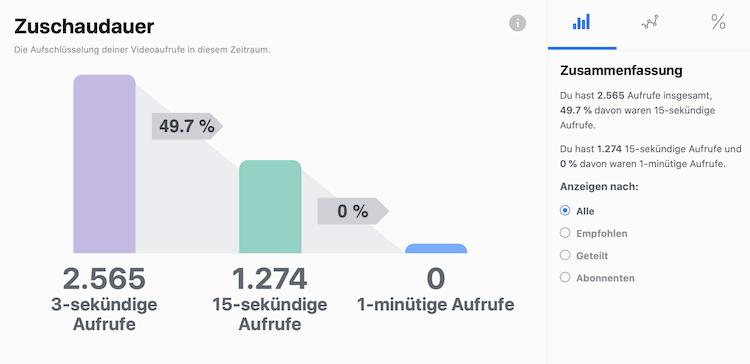Die Abbildung zeigt die Insights für Zuschaudauer im Creator Studio in Facebook unterteilt in 3-sekündige Aufrufe, 15-sekündige Aufrufe und 1-minütige Aufrufe.