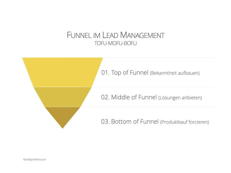 Grafik zeigt für den Funnel im Lead-Management mit der Einteilung TOFU-MOFU-BOFU für die Namensgebung von Kampagnen