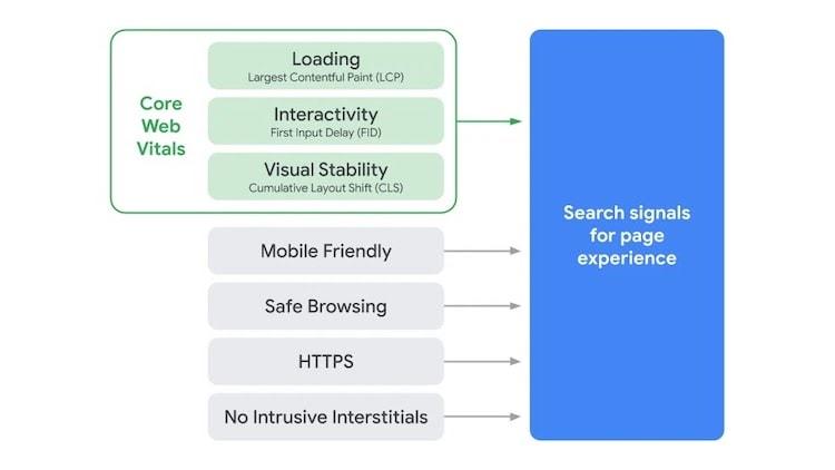 Diese Abbildung zeigt für SEO optimieren den neuen Rankingfaktor von Google: Core Web Vitals.