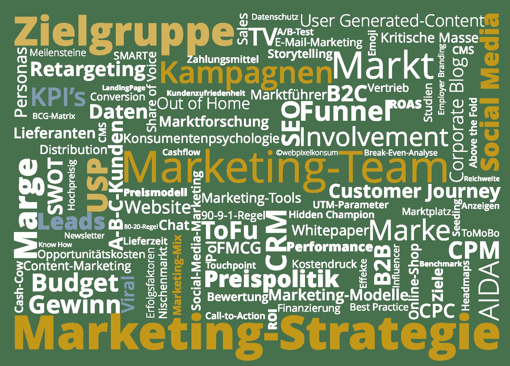Abbildung zeigt Fachbegriffe rund um die Marketing-Leistung Marketing-Strategie erstellen