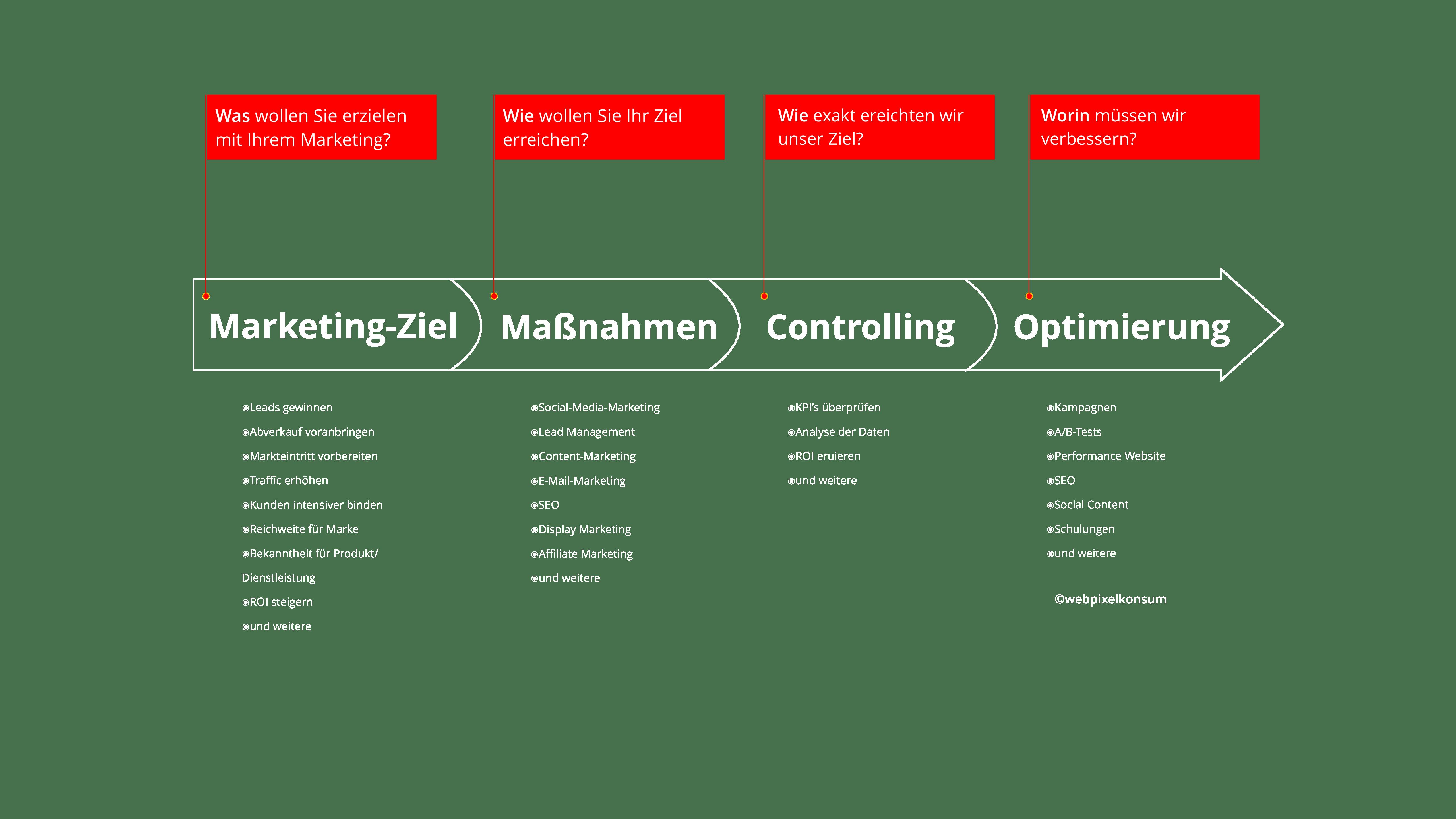 Marketing-Prozess mit Marketing-Ziel, Marketing-Maßnahmen, Controlling und Optimierung als Marketing-Leistung