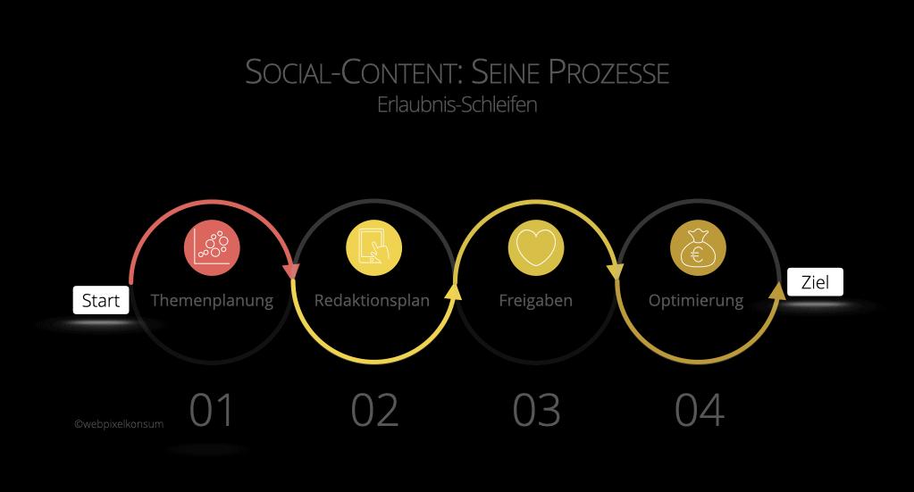 Abbildung zeigt die Erlaubnis-Schleifen - Prozesse - rund um Social-Content
